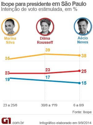 Gráfico de intenção de voto presidencial em SP - Datafolha (Foto: G1)
