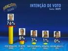 Divulgada 1ª pesquisa Ibope sobre a corrida eleitoral em Feira de Santana