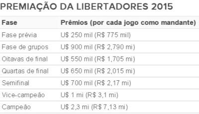 Tabela premiação da Libertadores 2 (Foto: GloboEsporte.com)