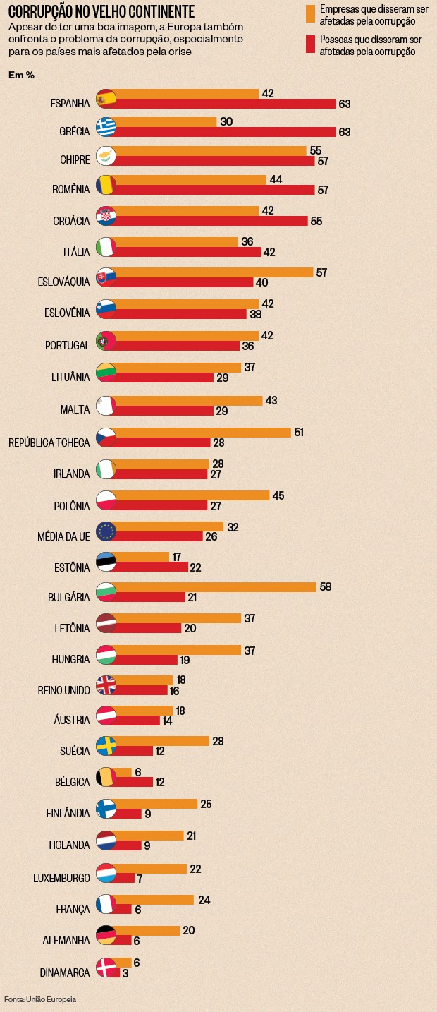 União Europeia publicou estudo sobre corrupção nos países do bloco (Foto: Natália Durães/ÉPOCA)