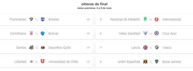 Simulação com vitória do Inter e empate no Grupo 8 (Foto: Reprodução)