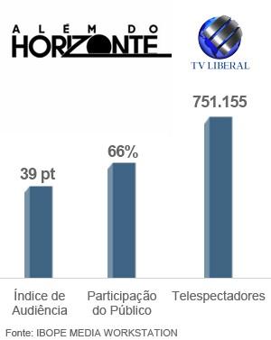 Audiência Além do Horizonte  (Foto: Arte TV Liberal)