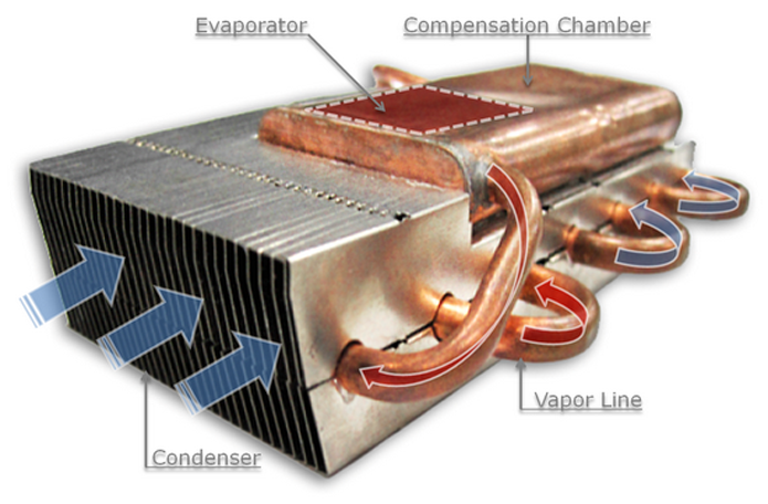 Imagem mostra a tubulação de calor combinada a um condensador num sistema usado em PCs monstros. O dissipador de calor é a parte que se assemelha a um radiador, por onde o ar entra (Foto: Divulgação/Cooler Master)
