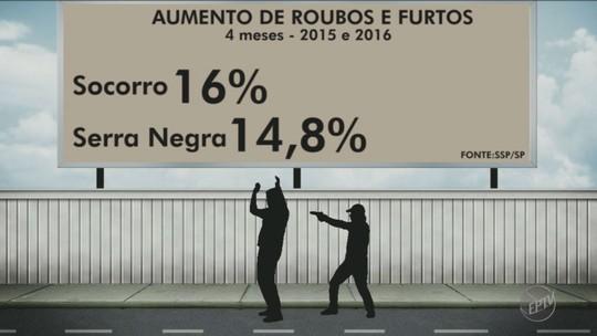 Roubos e furtos aumentam 30% em Santo Antônio de Posse, diz SSP