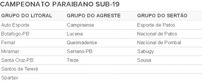 Campeonato Paraibano Sub-19, tabela, grupos (Foto: GloboEsporte.com)
