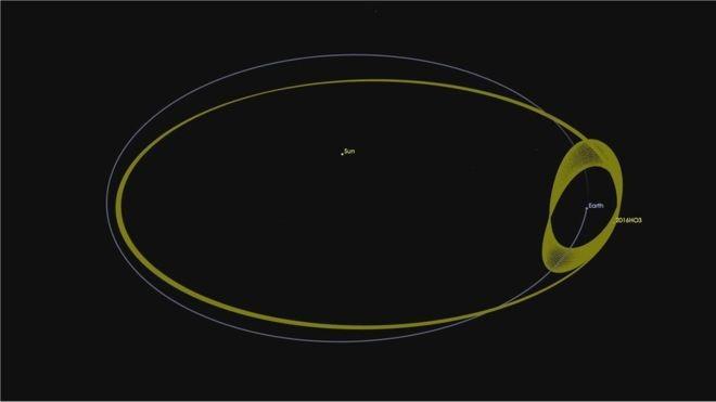 Há um século, o asteróide orbita o Sol enquanto também circunda a Terra (Foto: Nasa)