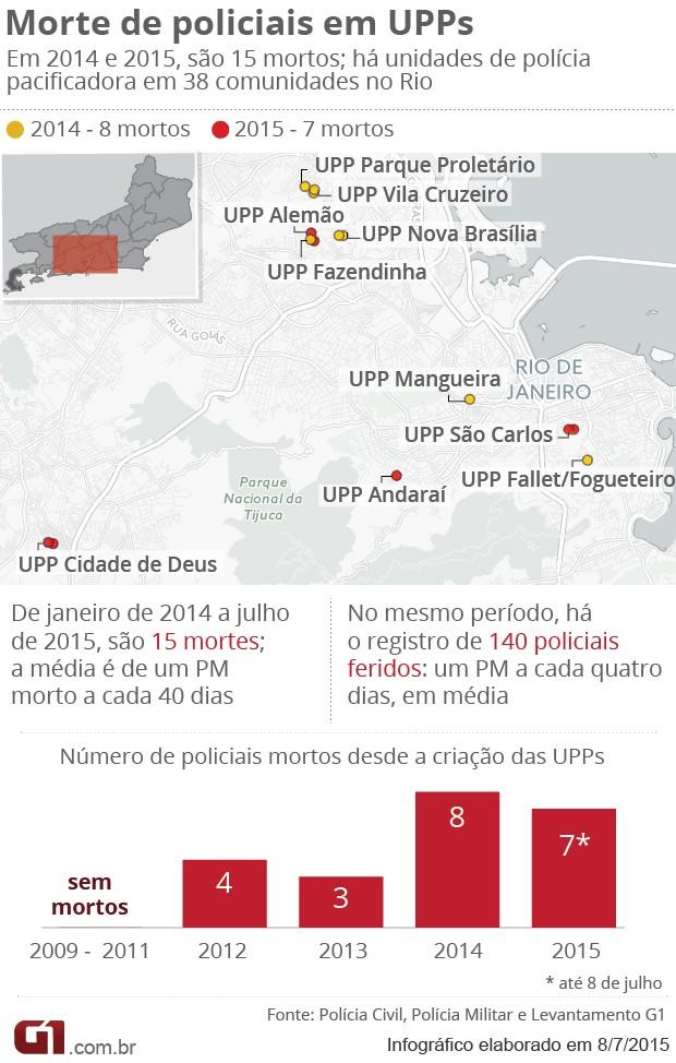 infográfico Crise nas UPPs (Foto: Editoria de Arte / G1)