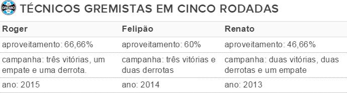 Tabela técnicos do Grêmio (Foto: Reprodução)