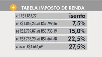 Hora 1_imposto de renda (Foto: reprodução TV Globo)