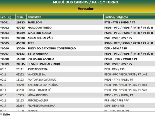 Vereadores Mojuí dos Campos  (Foto: Divulga/Reprodução)