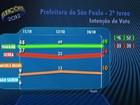 Em SP, Haddad tem 49%, e Serra, 36%, diz Ibope