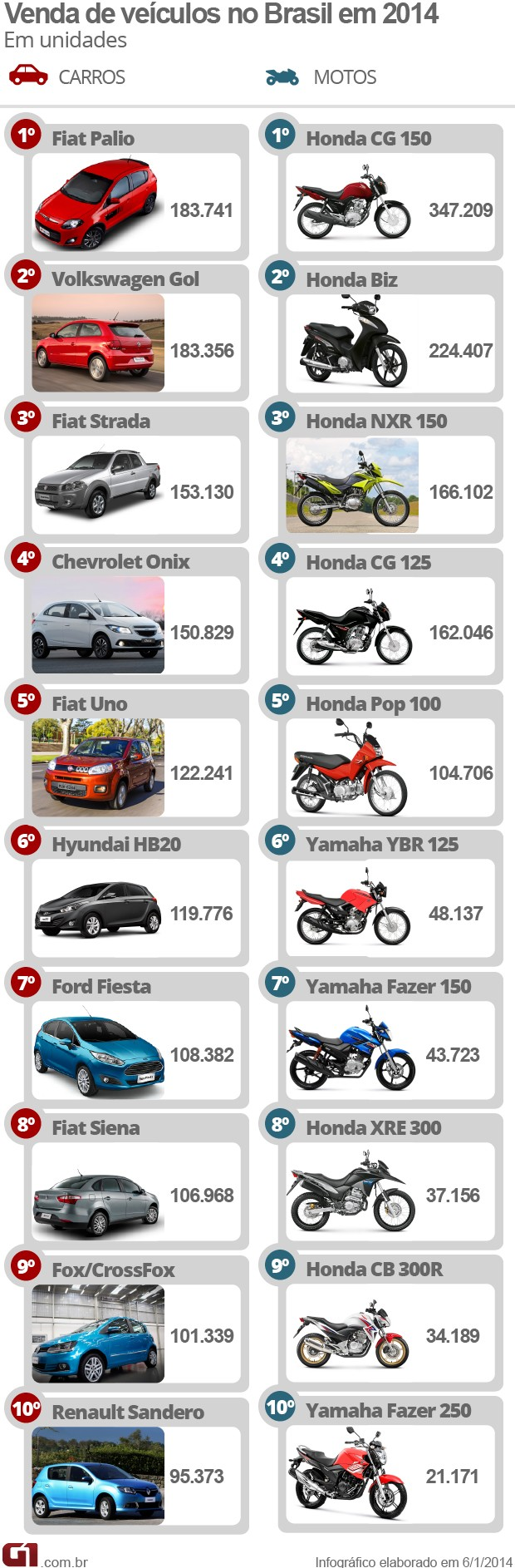 Carros e motos mais vendidos do Brasil em 2014 (Foto: Arte/G1)