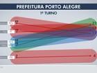 Ibope em Porto Alegre: Melo, 22%; Pont, 19%; Luciana e Marchezan, 17%