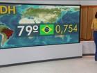 Brasil fica estagnado no Índice de Desenvolvimento Humano da ONU