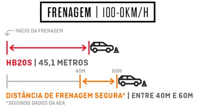 Frenagem Hyundai HB20 S 1.0 Turbo (Foto: Autoesporte)