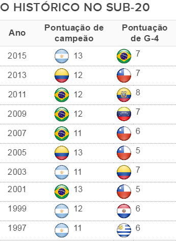 A disputa pelo título sul-americano sub-20 e pela vaga no Mundial em 20 anos (Foto: GloboEsporte.com)