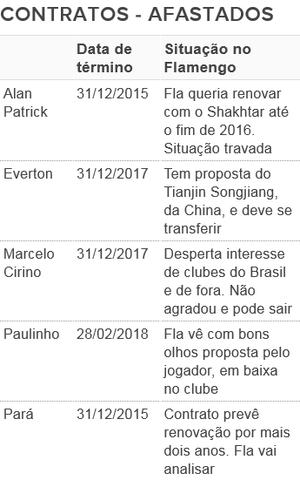 Contratos dos afastados - Flamengo (Foto: GloboEsporte.com)