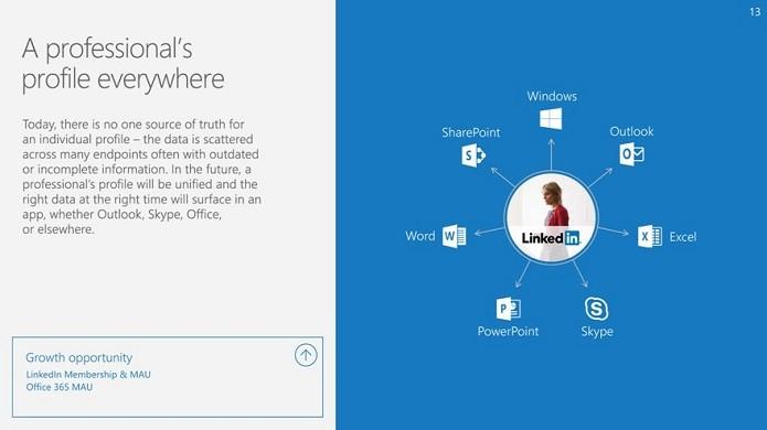 Perfis serão integrados ao Office (Foto: Reprodução/TechCrunch)