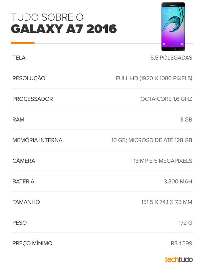 Tabela de especificações técnicas do Galaxy A7 2016 (Foto: Arte/TechTudo)