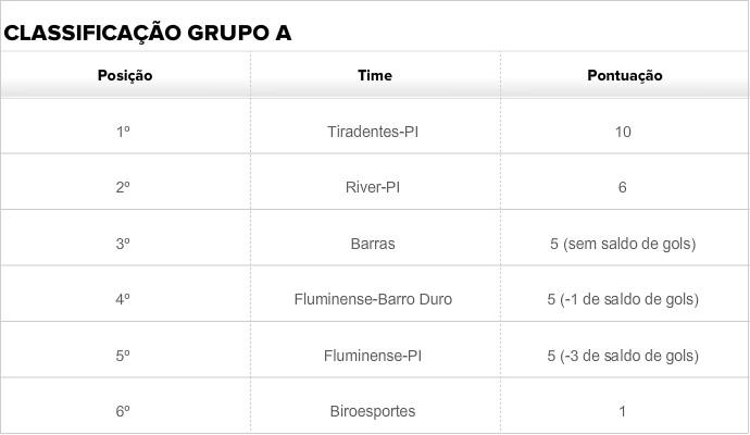Classificação grupo A piauiense sub-17 2014 (Foto: GloboEsporte.com)