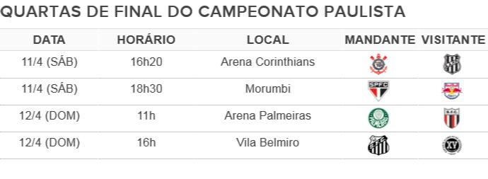 Quartas de final do Campeonato Paulista (Foto: Reprodução)