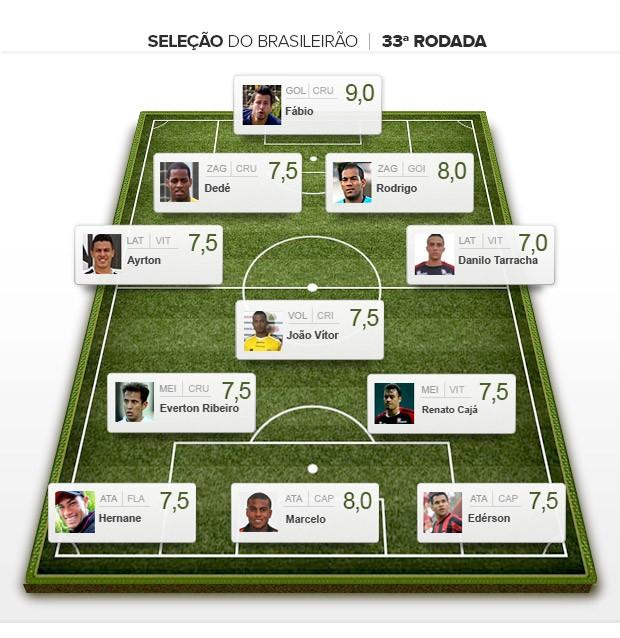Seleção da Rodada 33ª Brasileirão (Foto: Editoria de Arte)