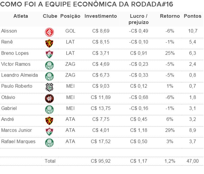 Como foi a equipe econômica da rodada#16 do Cartola FC