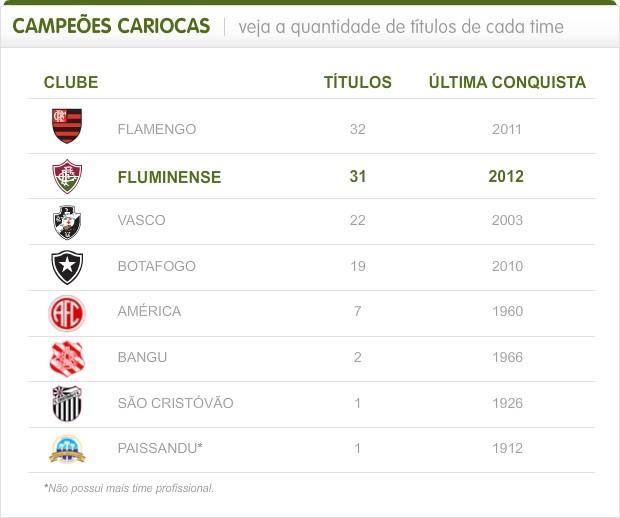 Info campeoes cariocas (Foto: Infoesporte)