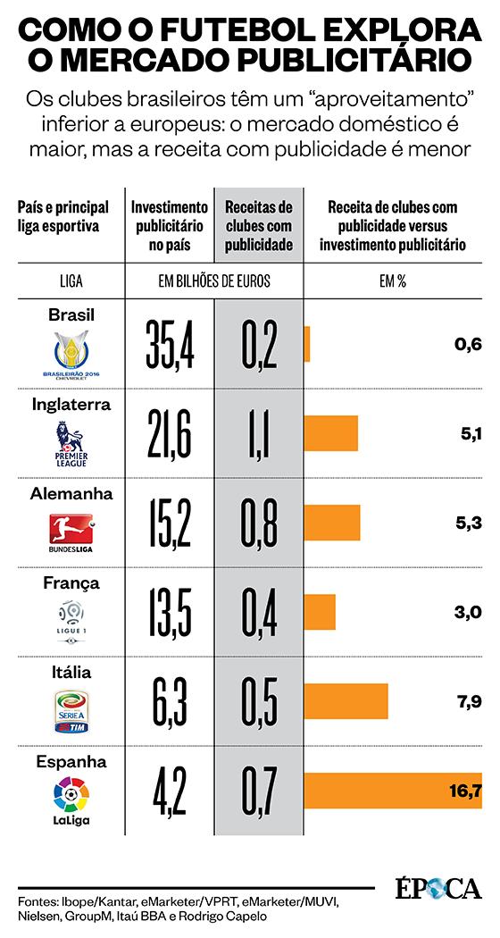 Investimento publicitário versus receitas do futebol com publicidade (Foto: ÉPOCA)