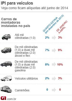 Auto Esporte - Venda de veículos tem primeira queda em 10 anos, diz ... 09398c9e4e