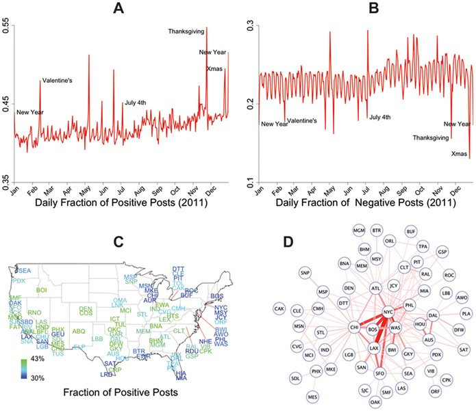 Gráfico de pesquisa que indica oscilações de humor entre postagens do Facebook (Foto: Reprodução/plosone)