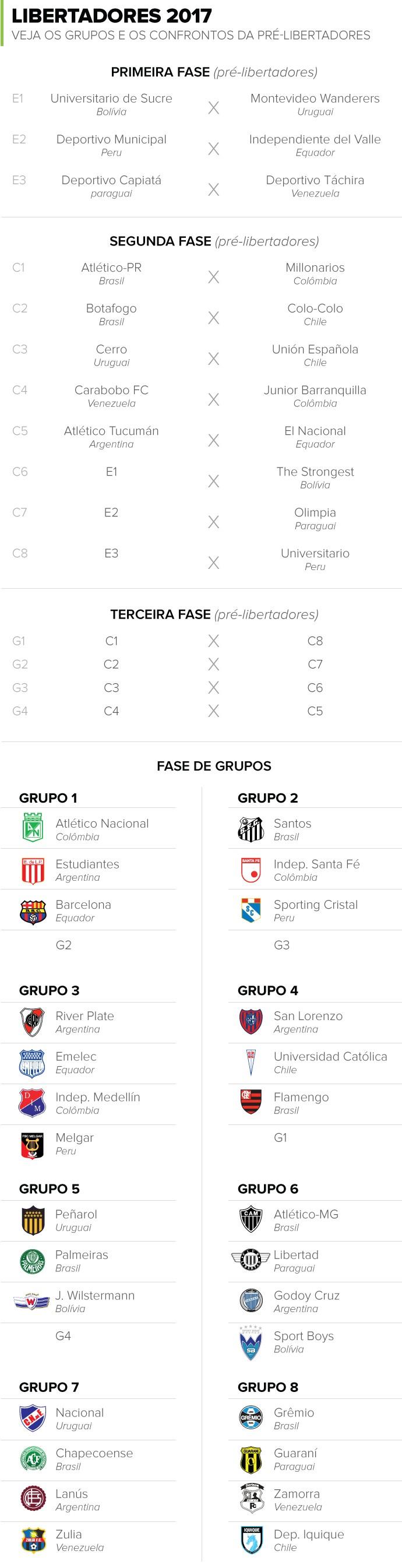 info da tabela da Libertadores (Foto: Editoria de Arte)