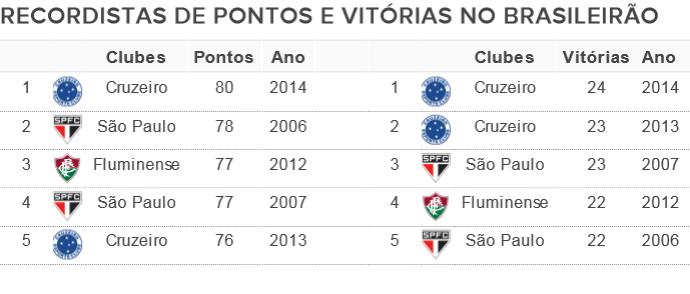 Recordes do Cruzeiro de pontos e vitórias (Foto: GloboEsporte.com)
