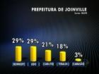 Em Joinville, Kennedy e Dohler têm 29% dos votos válidos, diz Ibope