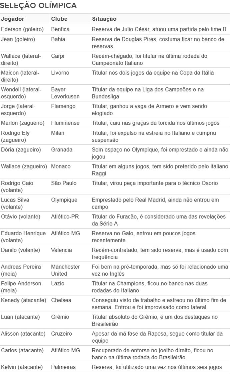 Tabela radar seleção olímpica (Foto: GloboEsporte.com)