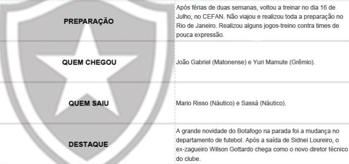 Pacotão dos Clubes - Botafogo (Foto: Editoria de Arte)