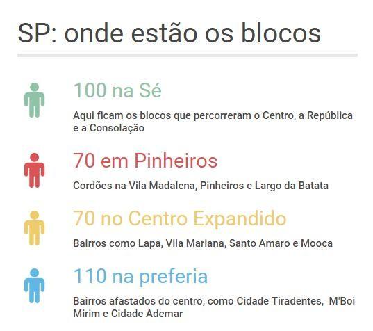blocos_rua_distribuicao (Foto: Divulgação)