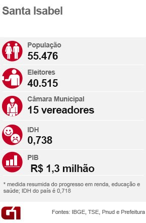 Ficha eleição Santa Isabel (Foto: Arte/G1)