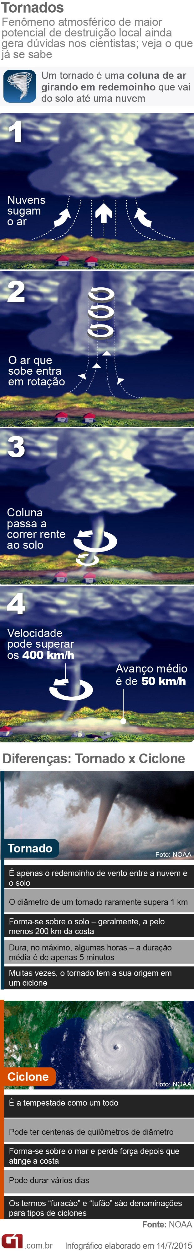 Tornado - entenda como funciona (VALE ESTE) (Foto: Arte/G1)
