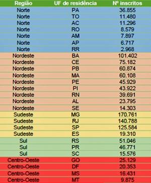 Nordeste é a região com maior número de inscritos (Foto: Divulgação/MEC)