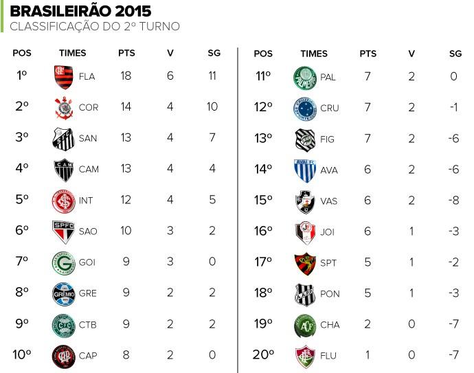 Classificacao Do Segundo Turno Flamengo E O Lider E Fluminense E O Lanterna Blog Numerologos Globoesporte Com