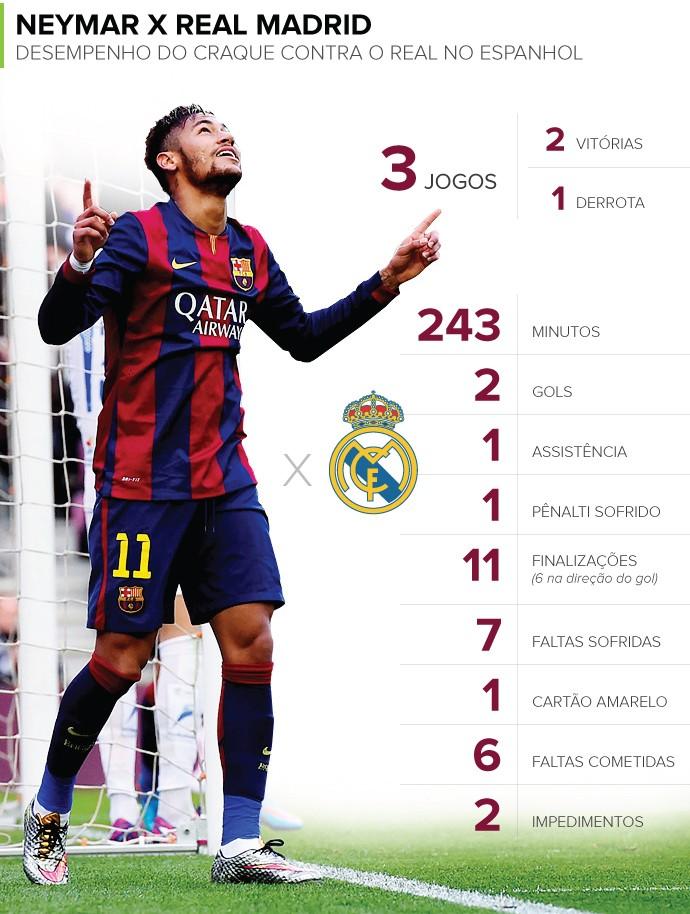 Info NEYMAR x Real Madrid (Foto: infoesporte)