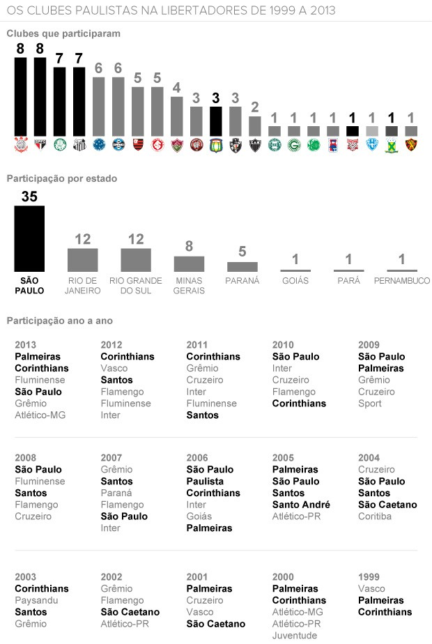OS CLUBES PAULISTAS NA LIBERTADORES DE 1999 A 2013 (Foto: arte esporte)