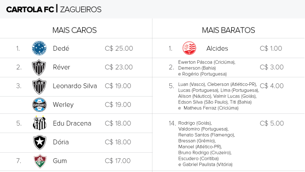 Zagueiro cartola tabela preços (Foto: Editoria de Arte)