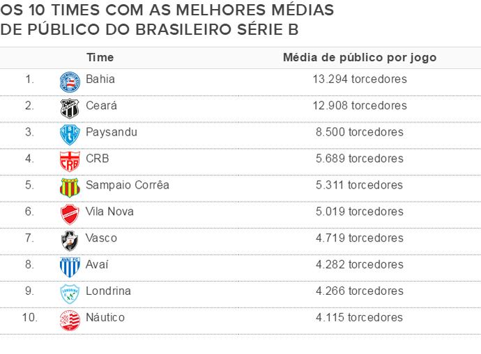 média de público Série B (Foto: Globoesporte.com)