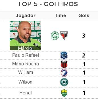 Tabela Top 5 - Goleiros (Foto: Globoesporte.com)