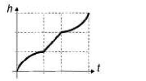 Gráfico altura x tempo E (Foto: Reprodução/ENEM)