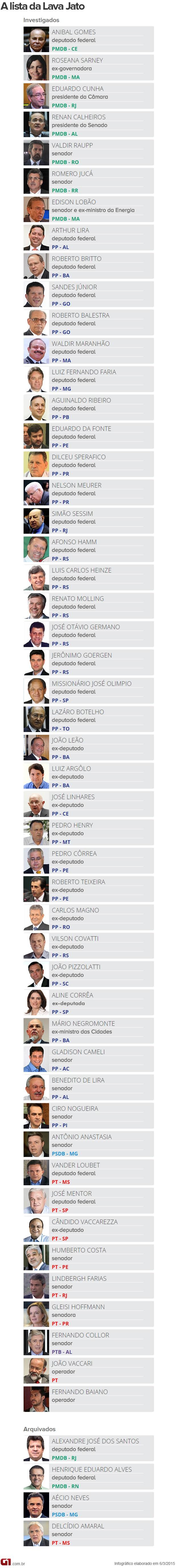 VALE ESTA ARTE - Lista dos políticos investigados na Operação Lava Jato (Foto: Arte/G1)