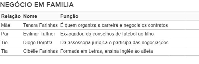 Família Luis Henrique Botafogo (Foto: Globoesporte.com)