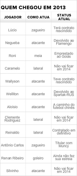 Tabela reforços São Paulo (Foto: Marcelo Prado)